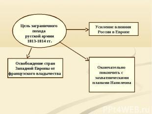 Цель заграничного похода русской армии 1813-1814 гг. Усиление влияния России в Е