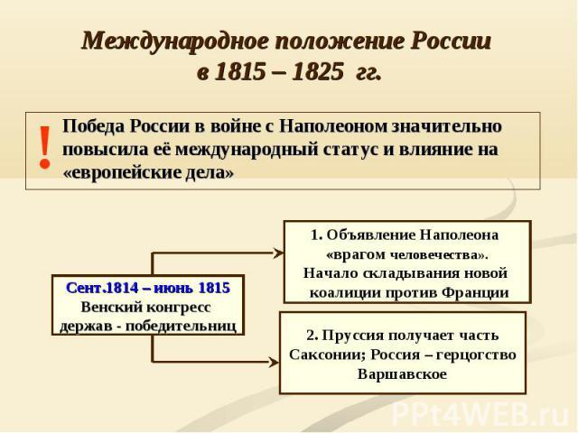 Международное положение России в 1815 – 1825 гг.Победа России в войне с Наполеоном значительно повысила её международный статус и влияние на «европейские дела» Сент.1814 – июнь 1815 Венский конгресс держав - победительниц 1. Объявление Наполеона «вр…