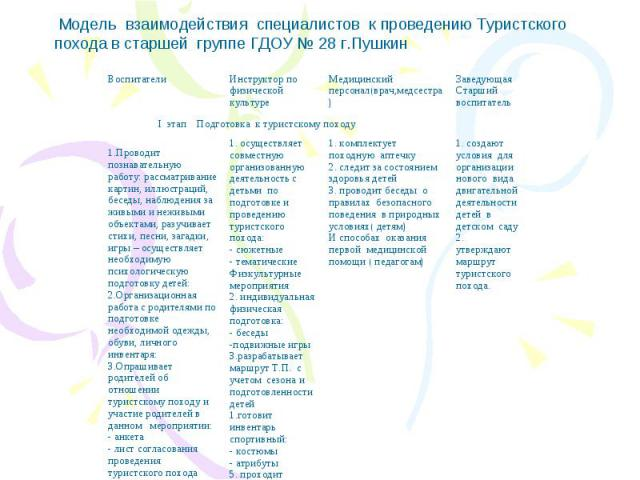 Модель взаимодействия специалистов к проведению Туристского похода в старшей группе ГДОУ № 28 г.Пушкин