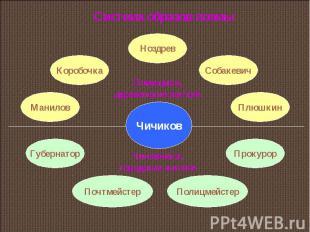 Система образов поэмы
