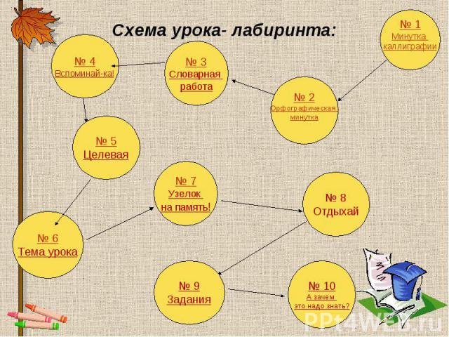 Схема урока- лабиринта: