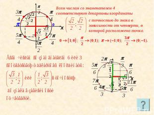 Всем числам со знаменателем 4 соответствуют декартовы координаты с точностью до