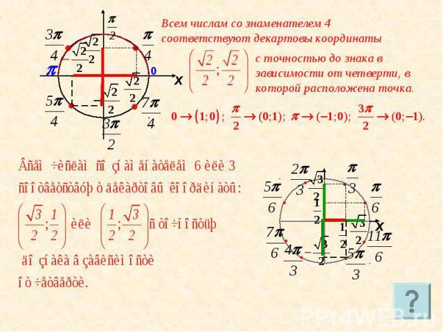 Всем числам со знаменателем 4 соответствуют декартовы координаты с точностью до знака в зависимости от четверти, в которой расположена точка.
