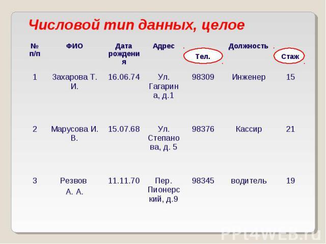 Числовой тип данных, целое