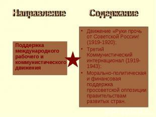 Направление Поддержка международного рабочего и коммунистического движения Содер