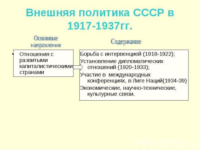 Внешняя политика СССР в 1917-1937гг. Отношения с развитыми капиталистическими странами Борьба с интервенцией (1918-1922); Установление дипломатических отношений (1920-1933); Участие в международных конференциях, в Лиге Наций(1934-39) Экономические, …