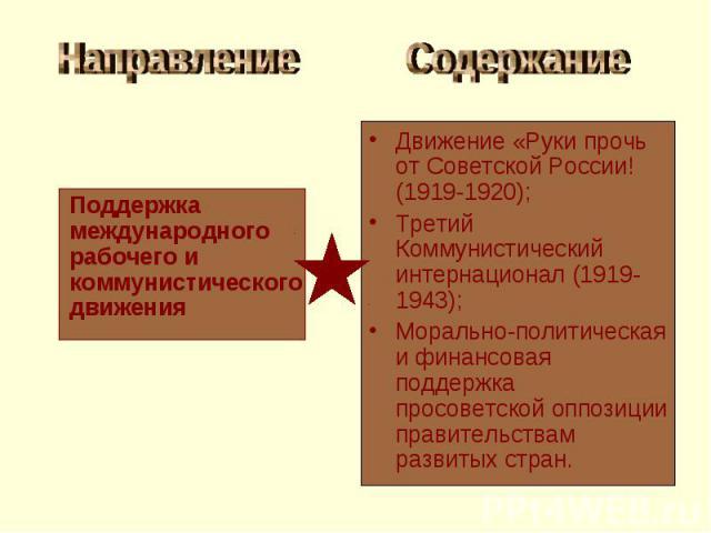 Направление Поддержка международного рабочего и коммунистического движения СодержаниеДвижение «Руки прочь от Советской России! (1919-1920); Третий Коммунистический интернационал (1919-1943); Морально-политическая и финансовая поддержка просоветской …