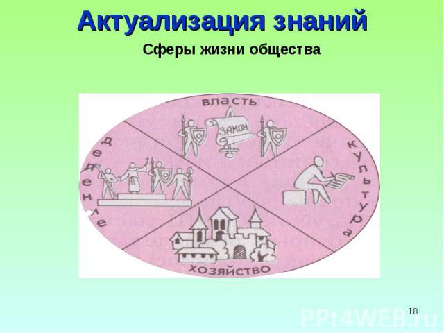 Актуализация знаний Сферы жизни общества