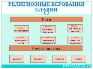 Религиозные верования славян