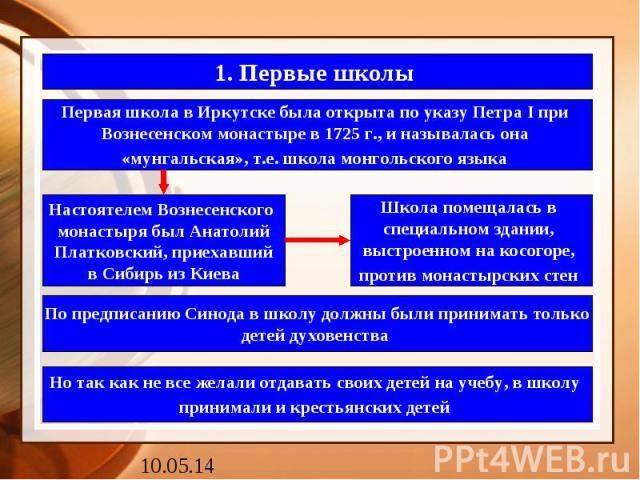1. Первые школы Первая школа в Иркутске была открыта по указу Петра I при Вознесенском монастыре в 1725 г., и называлась она «мунгальская», т.е. школа монгольского языка