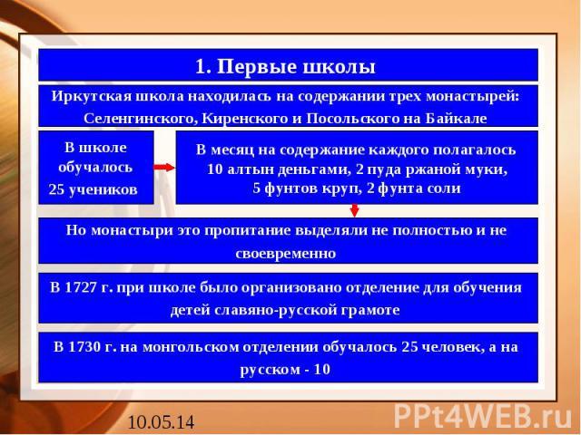 1. Первые школы Иркутская школа находилась на содержании трех монастырей: Селенгинского, Киренского и Посольского на Байкале