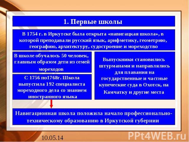 1. Первые школы В 1754 г. в Иркутске была открыта «навигацкая школа», в которой преподавали русский язык, арифметику, геометрию, географию, архитектуру, судостроение и мореходство