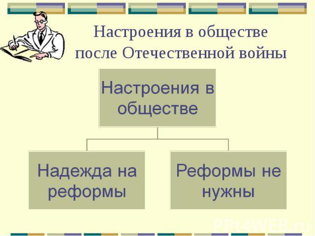 Настроения в обществе после Отечественной войны