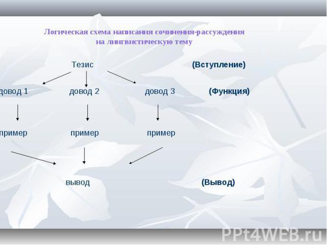 Логическая схема написания сочинения-рассуждения на лингвистическую тему