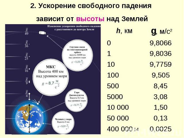 2. Ускорение свободного падения зависит от высоты над Землей