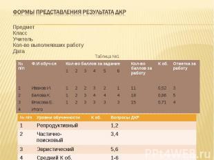 Формы представления результата ДКР Предмет Класс Учитель Кол-во выполнявших рабо