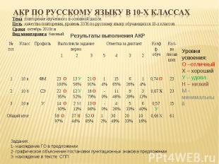 АКР по русскому языку в 10-х классах Тема: повторение изученного в основной школ