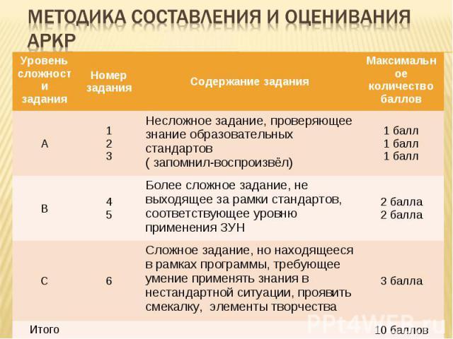Методика составления и оценивания АРКР