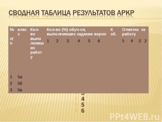 Сводная таблица результатов АРКР