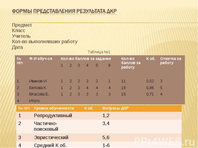 Формы представления результата ДКР Предмет Класс Учитель Кол-во выполнявших работу Дата Таблица №1