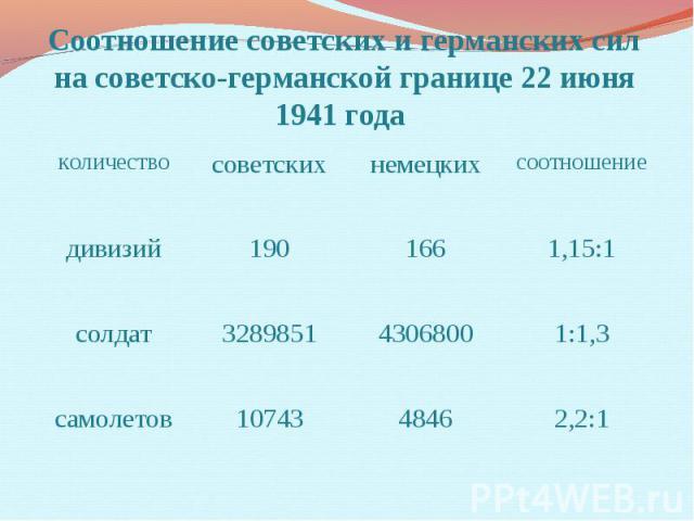 Соотношение советских и германских сил на советско-германской границе 22 июня 1941 года
