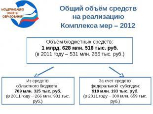 Общий объём средств на реализацию Комплекса мер – 2012 Объем бюджетных средств: