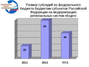 Размер субсидий из федерального бюджета бюджетам субъектов Российской Федерации