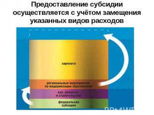 Предоставление субсидии осуществляется с учётом замещения указанных видов расход