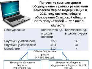 Получение компьютерного оборудования в рамках реализации Комплекса мер по модерн