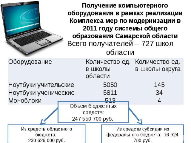 Получение компьютерного оборудования в рамках реализации Комплекса мер по модернизации в 2011 году системы общего образования Самарской области Всего получателей – 727 школ области