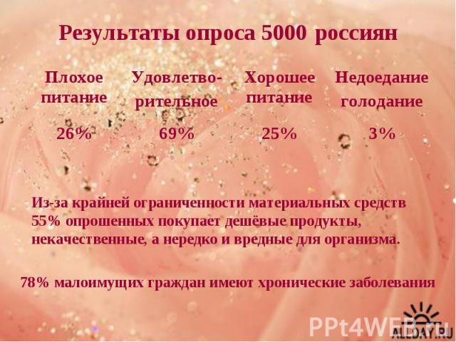 Результаты опроса 5000 россиян Из-за крайней ограниченности материальных средств 55% опрошенных покупает дешёвые продукты, некачественные, а нередко и вредные для организма. 78% малоимущих граждан имеют хронические заболевания