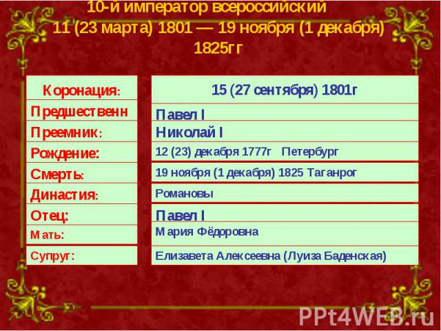 10-й император всероссийский 11 (23 марта) 1801—19 ноября (1 декабря) 1825гг