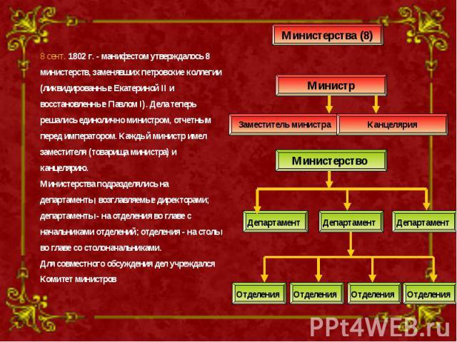 8 сент. 1802 г. - манифестом утверждалось 8 министерств, заменявших петровские коллегии (ликвидированные Екатериной II и восстановленные Павлом I). Дела теперь решались единолично министром, отчетным перед императором. Каждый министр имел заместител…