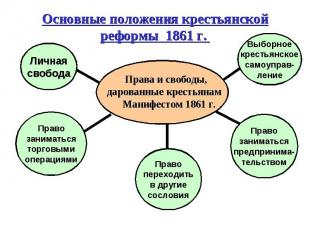 Основные положения крестьянской реформы 1861 г. Права и свободы, дарованные крес