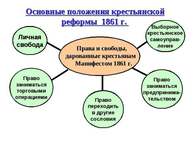 Основные положения крестьянской реформы 1861 г. Права и свободы, дарованные крестьянам Манифестом 1861 г.