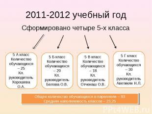 2011-2012 учебный год Сформировано четыре 5-х класса Общее количество обучающихс
