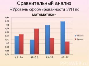 Сравнительный анализ «Уровень сформированности ЗУН по математике»