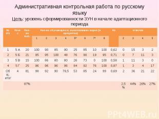 Административная контрольная работа по русскому языку Цель: уровень сформированн