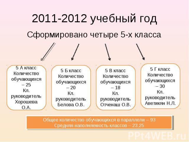 2011-2012 учебный год Сформировано четыре 5-х класса Общее количество обучающихся в параллели – 93 Средняя наполняемость классов – 23,25