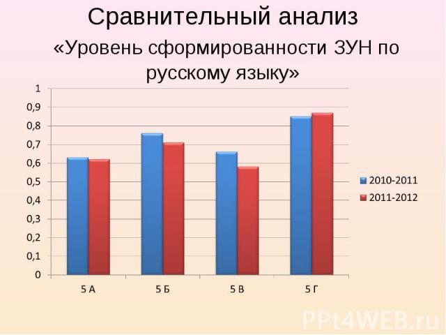 Сравнительный анализ «Уровень сформированности ЗУН по русскому языку»