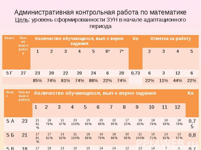 Административная контрольная работа по математике Цель: уровень сформированности ЗУН в начале адаптационного периода