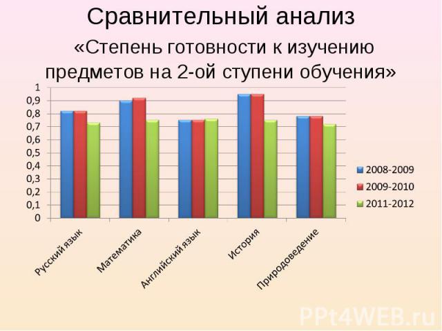 Сравнительный анализ «Степень готовности к изучению предметов на 2-ой ступени обучения»