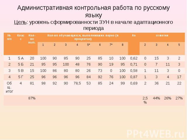 Административная контрольная работа по русскому языку Цель: уровень сформированности ЗУН в начале адаптационного периода