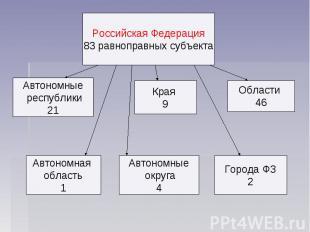 Российская Федерация 83 равноправных субъекта