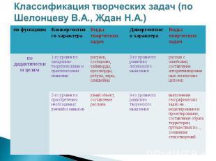 Классификация творческих задач (по Шелонцеву В.А., Ждан Н.А.)