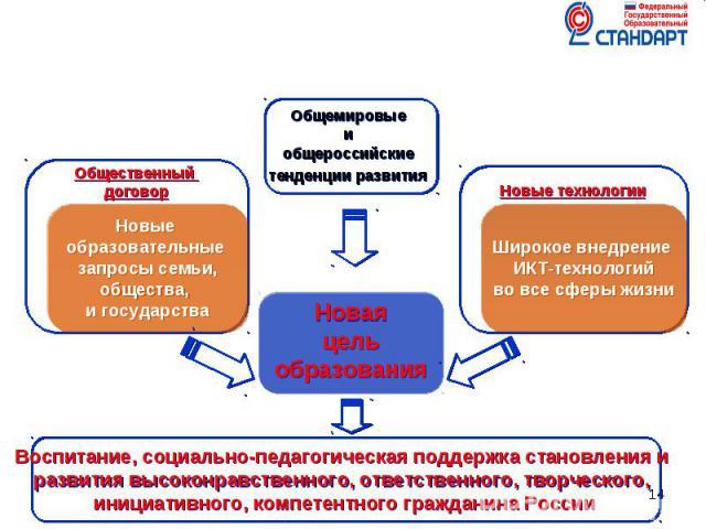 Воспитание, социально-педагогическая поддержка становления и развития высоконравственного, ответственного, творческого, инициативного, компетентного гражданина России