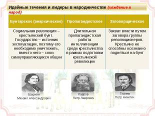 Идейные течения и лидеры в народничестве (хождение в народ)