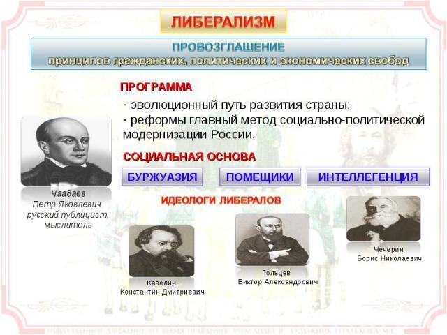 ПРОВОЗГЛАШЕНИЕ принципов гражданских, политических и экономических свобод эволюционный путь развития страны; реформы главный метод социально-политической модернизации России.