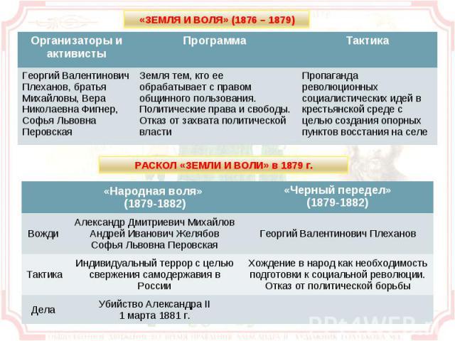 «ЗЕМЛЯ И ВОЛЯ» (1876 – 1879) РАСКОЛ «ЗЕМЛИ И ВОЛИ» в 1879 г.