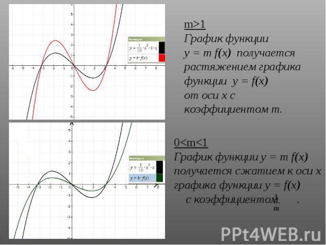m>1 График функции у = m f(х) получается растяжением графика функции у = f(х) от оси х с коэффициентом m. 0